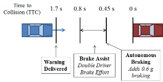 The collision avoidance systems being studied would activate in three stages: warning, brake assistance, and autonomous braking.