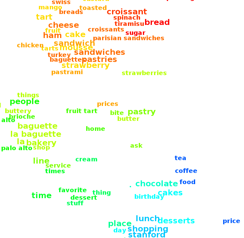 This figure illustrates words placed into a clustered layout word cloud.