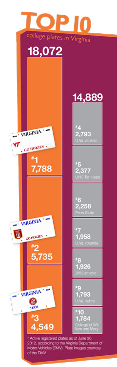 College license plates in Virginia