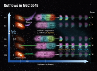 The physical, spatial and temporal picture for the outflows emanating from the vicinity of the super massive black hole in the galaxy NGC 5548. The behavior of the emission source in 5 epochs is shown along the time axis. The obscurer is situated at roughly 0.03 light years (0.01 parsecs) from the emission source and is only seen in 2011 and 2013 (it is much stronger in 2013). Outflow component 1 shows the most dramatic changes in its absorption troughs. Different observed ionic species are represented as colored zones. Illustration courtesy Ann Feild/Space Telescope Science Institute
