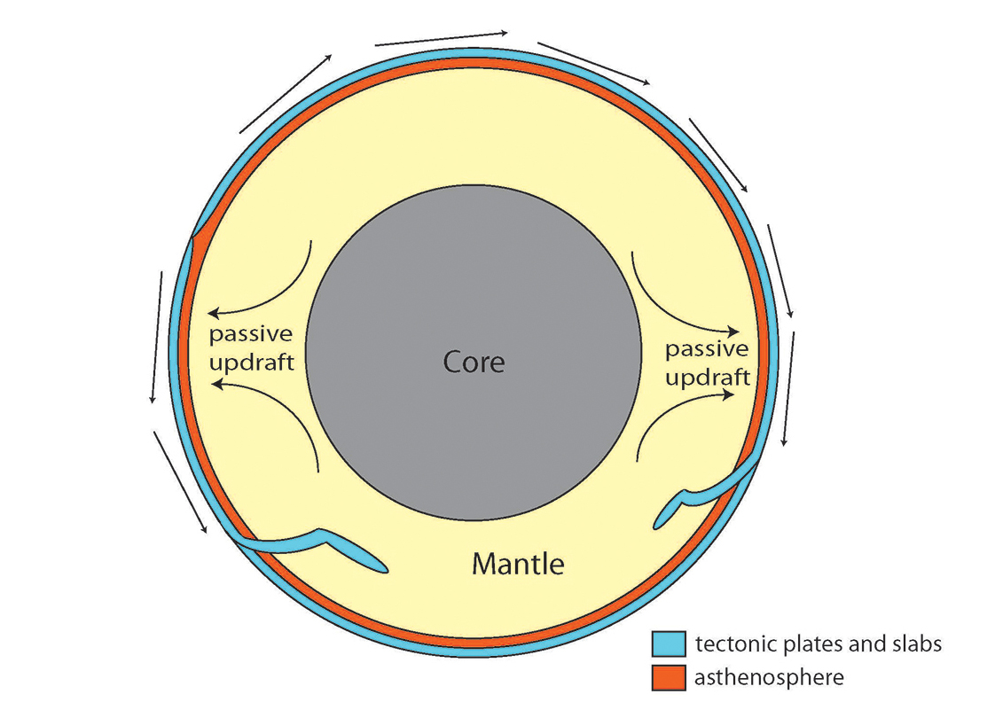 A simplified cross section of Earth
